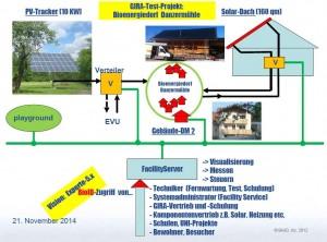 KNX-Busnetz-Bioenergiedorf